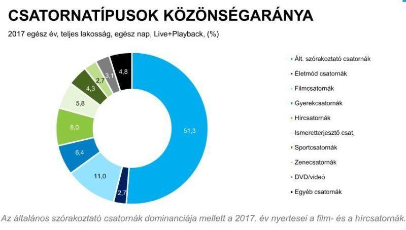 A csatornatípusok közönségaránya. Forrás: Nielsen Közönségmérés