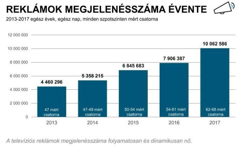 Így nőtt a tévéreklámok száma és lépte át a 10 milliót. Forrás: Nielsen Közönségmérés