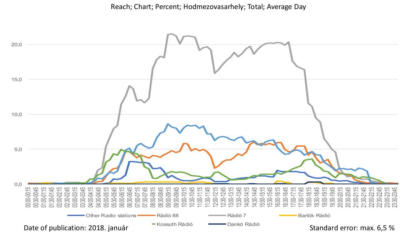 Hódmezővásárhelyi rádiók hallgatottsága negyedórás bontásban idén januárban