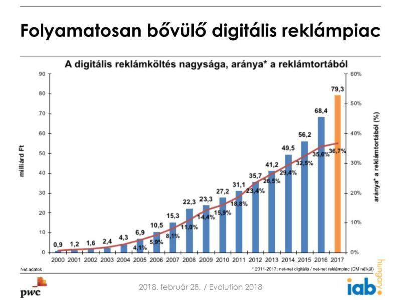 Így bővült 2000-től napjainkig a digitális reklámpiac Magyarországon