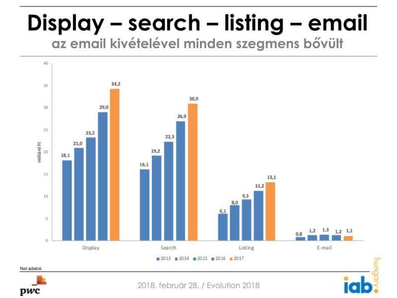 Csak az e-mail reklámból származó bevételek csökkentek