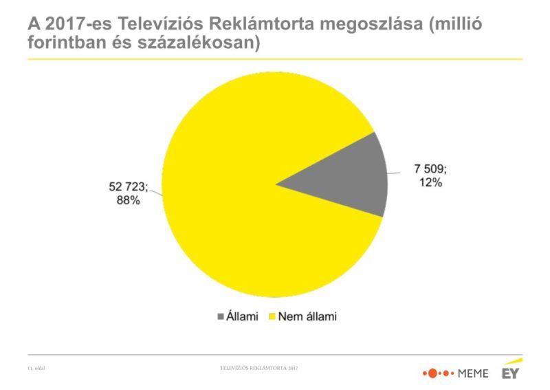 Az állam szerepe a hazai tévés reklámpiacon