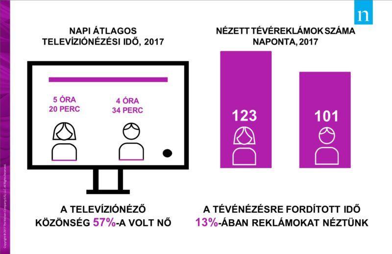 Többet időznek a tévé előtt a nők. Több reklámot is látnak, és más műsorok a kedvenceik, mint a férfiaknak