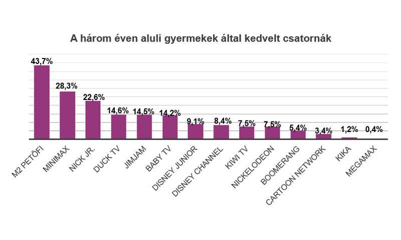Gyerekcsatornák népszerűsége a médiahatóság nem reprezenatív felmérése alapján