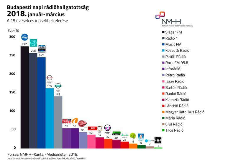 Budapesti rádióhallgatottság a 15+ korosztályban 2018. január-március, állami rádióhallgatottságmérés