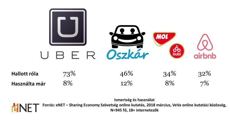 Az Uber a legismertebb közösségi szolgáltatás