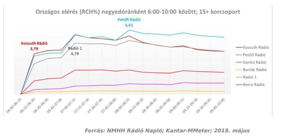 Rádiók hallgatottsága országosan negyedórás bontásban 2018 májusában a 15 éves és annál idősebb hallgatók körében. Az ábrán szereplő Retro Rádió június 15. óta Magyar FM néven üzemel, vagyis az ábra nem az azóta elindult, POP FM-ből lett Retro Rádió adatait tartalmazza. Forrás: NMHH Rádió Napló; Kantar-MMeter/RSH; 2018 május.