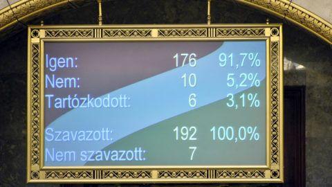 Budapest, 2019. április 1.A kijelzőn látható a kormány családvédelmi akciótervének bevezetéséhez szükséges törvénymódosításokról szóló szavazás végeredménye az Országgyűlés plenáris ülésén 2019. április 1-jén. A parlament 176 igen szavazattal, 10 nem ellenében, 6 tartózkodás mellett hagyta jóvá az emberi erőforrások miniszterének javaslatát.MTI/Kovács Attila