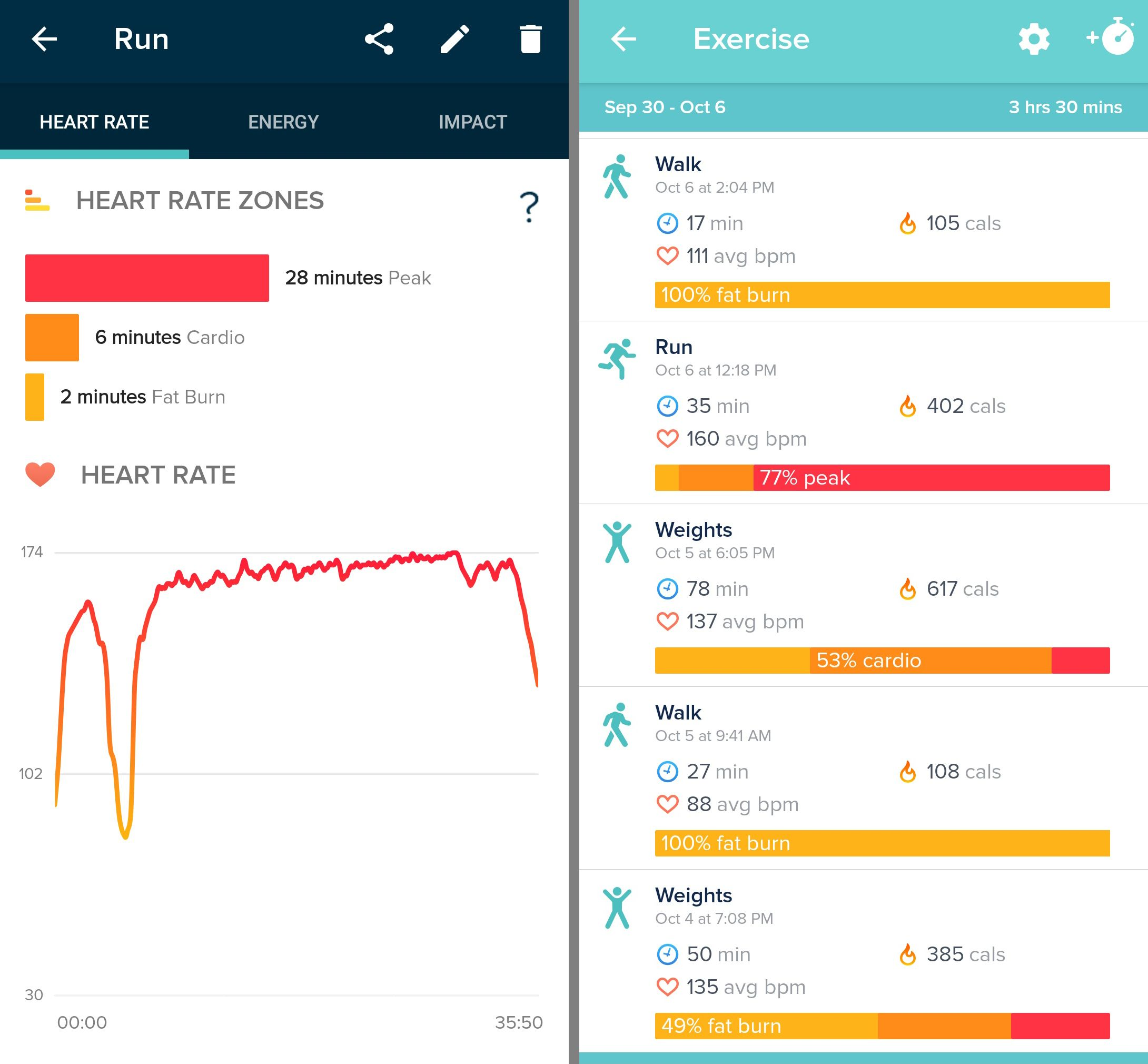 fogyókúrás alkalmazások, amelyek szinkronizálódnak a fitbit-el