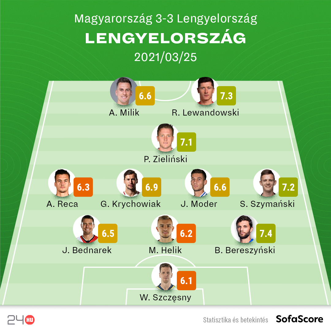 hu polska 260321