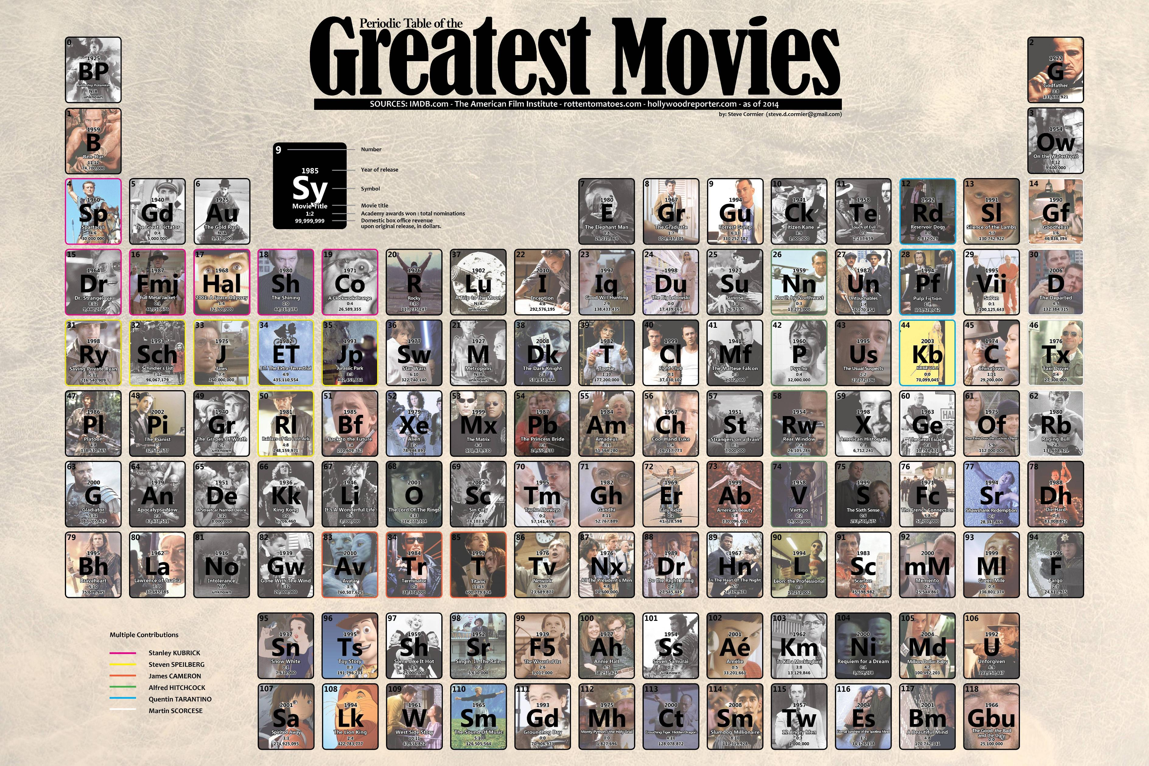Periodic Table of the Greatest Movies of All Time