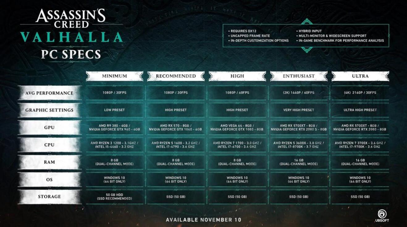 Assassins Creed Valhalla rendszerkövetelmény